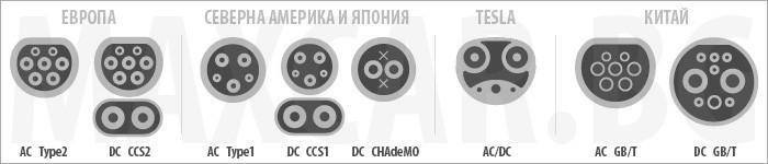 Зарядни за електромобили