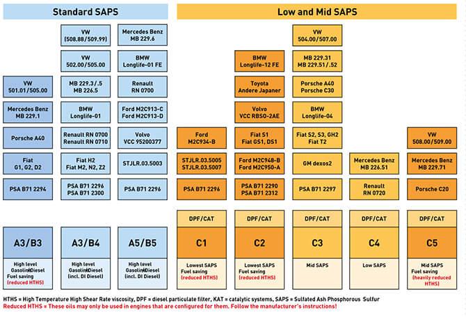 Фирмени спецификации спрямо ACEA